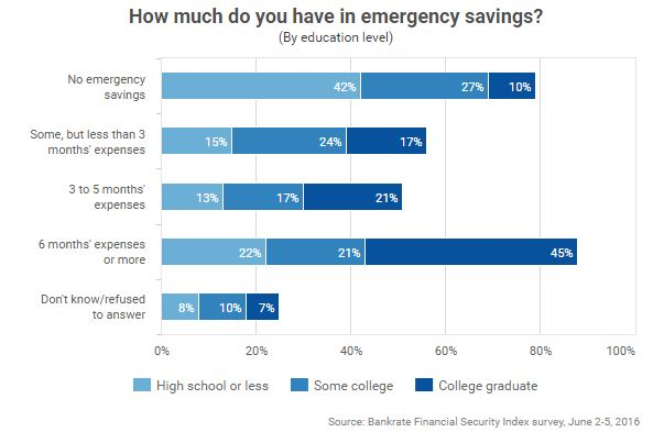Bankrate survey - Emergency savings of Americans by education level