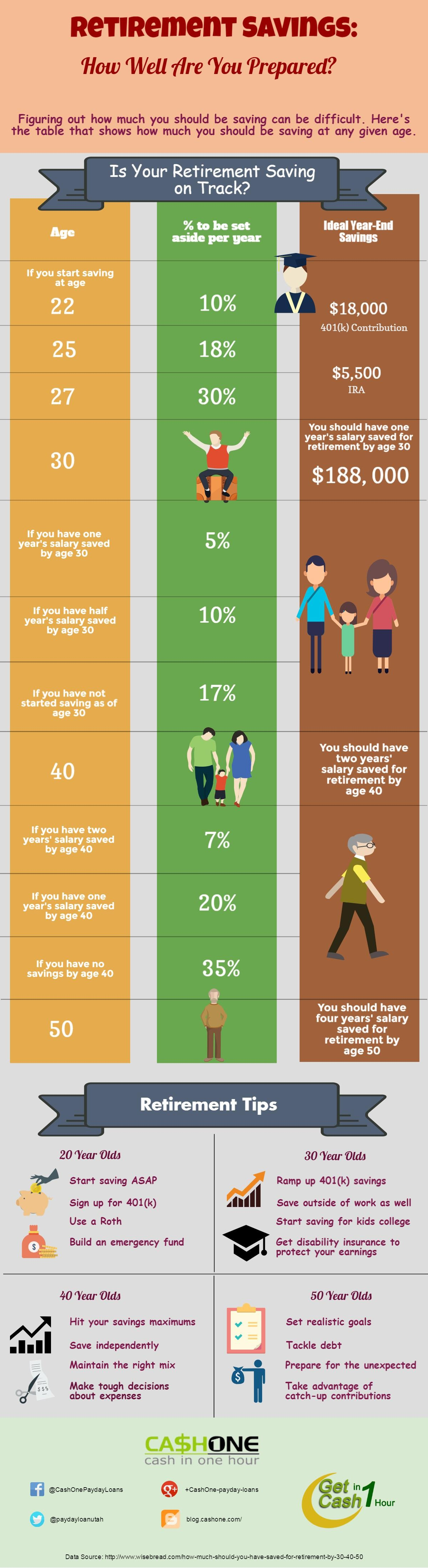 Retirement Savings - How Well Are You Prepared